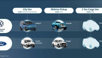 Disse varebilene skal Ford og Volkswagen samarbeide om
