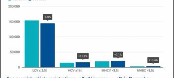 Nyttebilsalget i Europa: Minus 18,9 i 2020