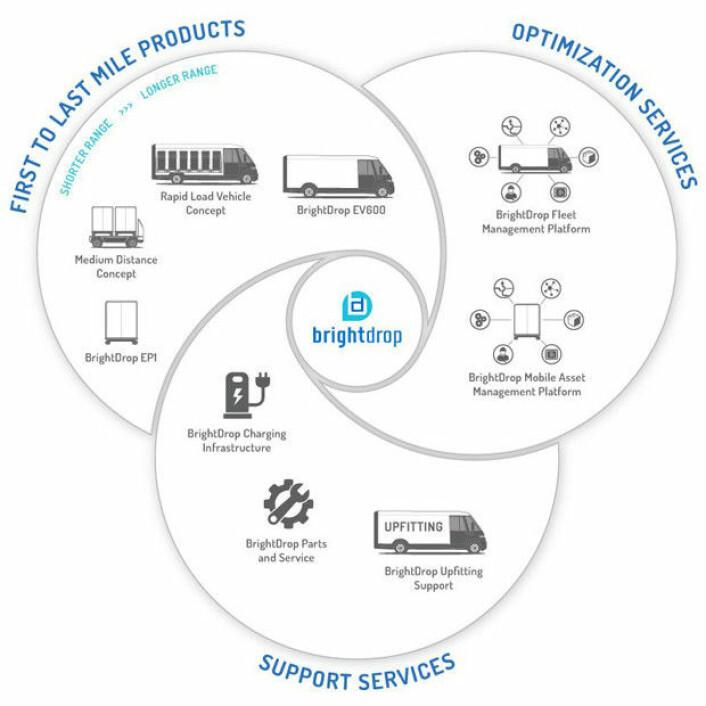 GM BrightDrop<br>ILLUSTRASJON: Brightdrops 360 graders forretningsidé.<br>