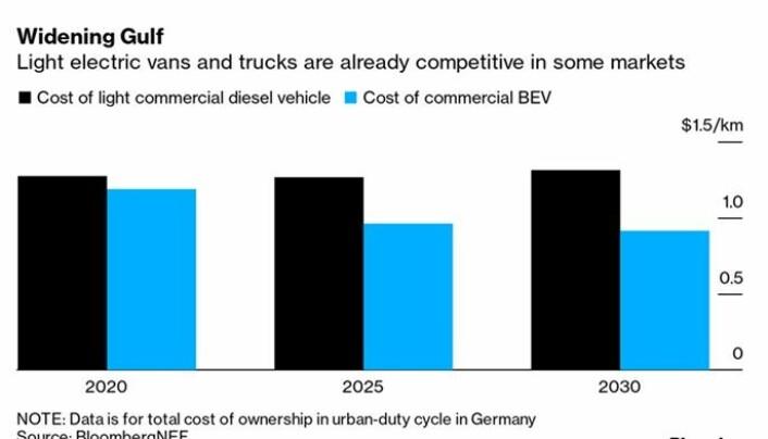 På noen markeder er lette elektriske nyttekjøretøy allerede konkurransedyktige. Disse grafene komme fra BloombergNEF og viser TOC for et bykjøringsmønster i Tyskland.