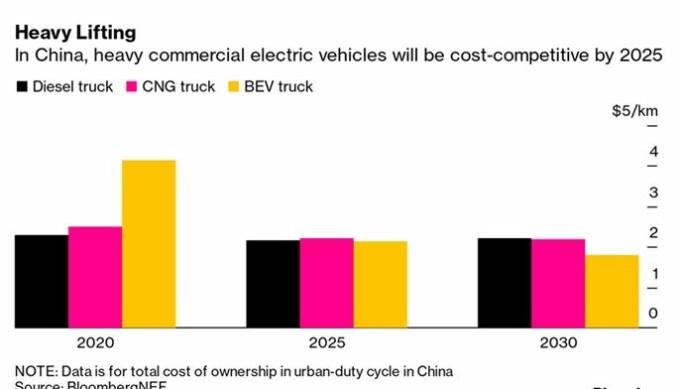 I Kina vil tunge elektriske biler kunne konkurrere med konvensjonelle biler på kost-basis i 2025. Grafen er fra BloombergNEF og viser TCO for bykjørings-mønster i Kina.