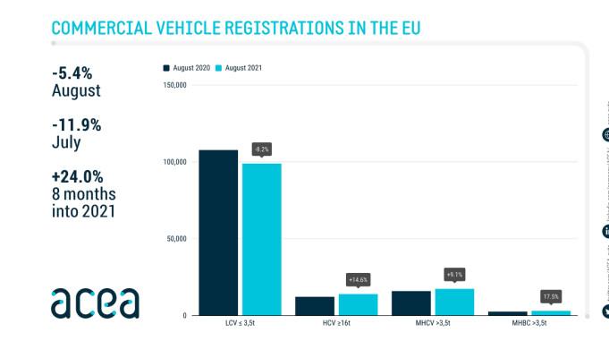 Europa: De lette bremser, de tunge øker
